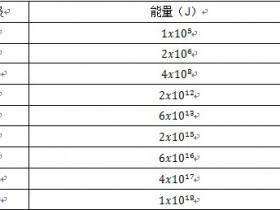 震级 seismic level